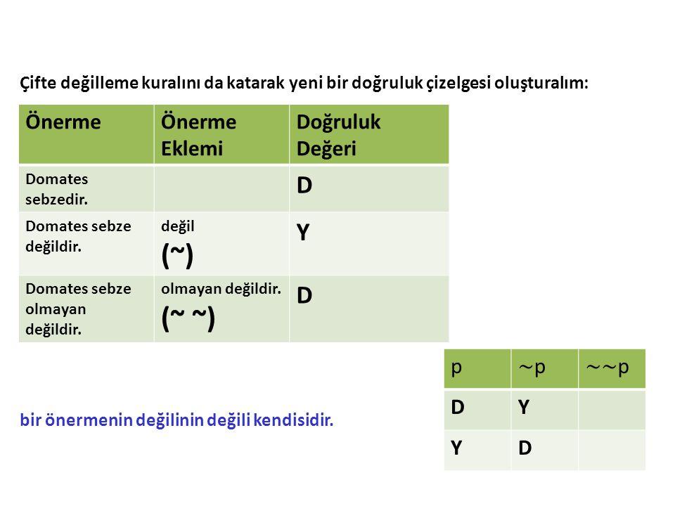 (~) (~ ~) D Y Önerme Önerme Eklemi Doğruluk Değeri p ∼p ∼∼p D Y
