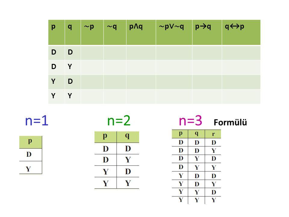 p q ∼p ∼q pΛq ∼p∨∼q p→q q↔p D Y n=1 n=2 n=3 Formülü