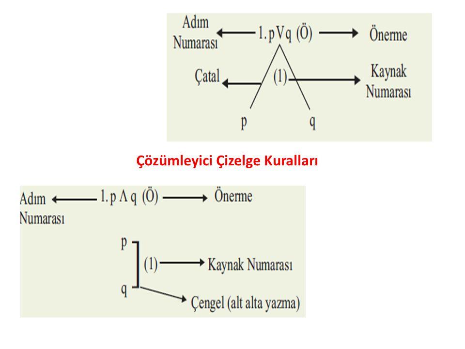 Çözümleyici Çizelge Kuralları