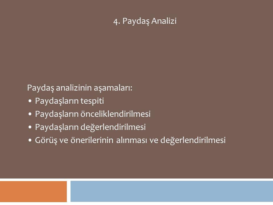 4. Paydaş Analizi Paydaş analizinin aşamaları: Paydaşların tespiti. Paydaşların önceliklendirilmesi.