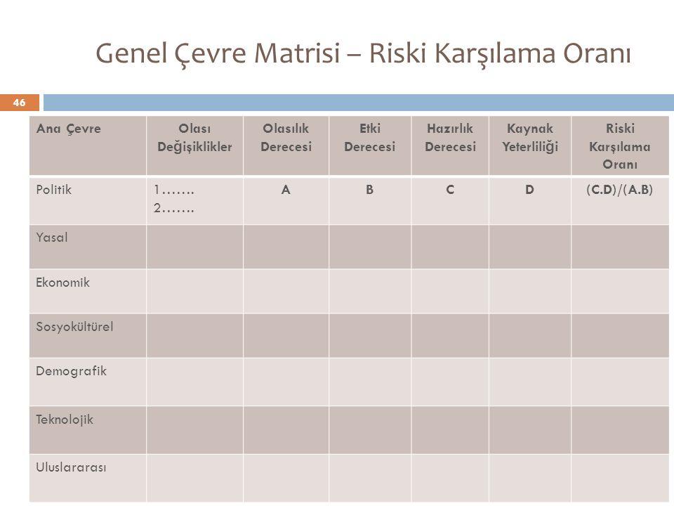 Genel Çevre Matrisi – Riski Karşılama Oranı