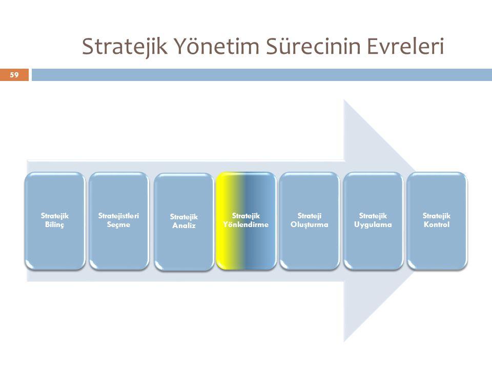 Stratejik Yönetim Sürecinin Evreleri