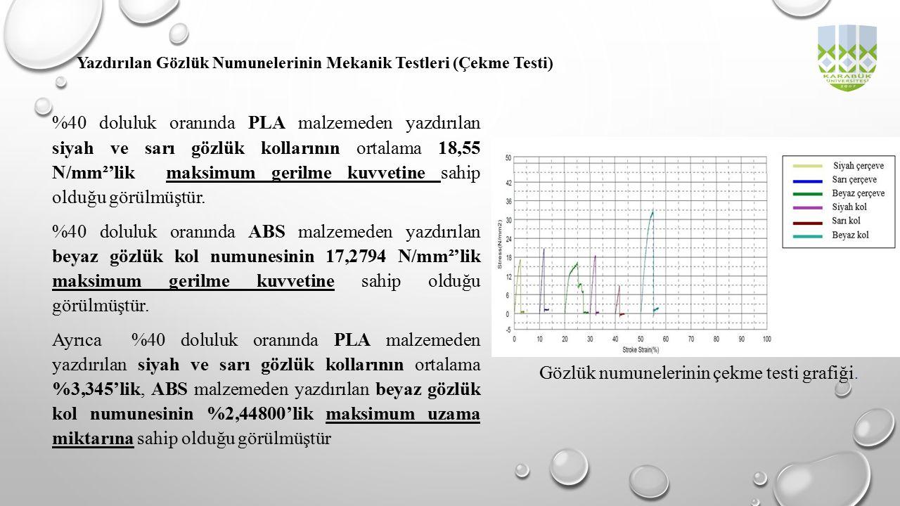 Gözlük numunelerinin çekme testi grafiği.