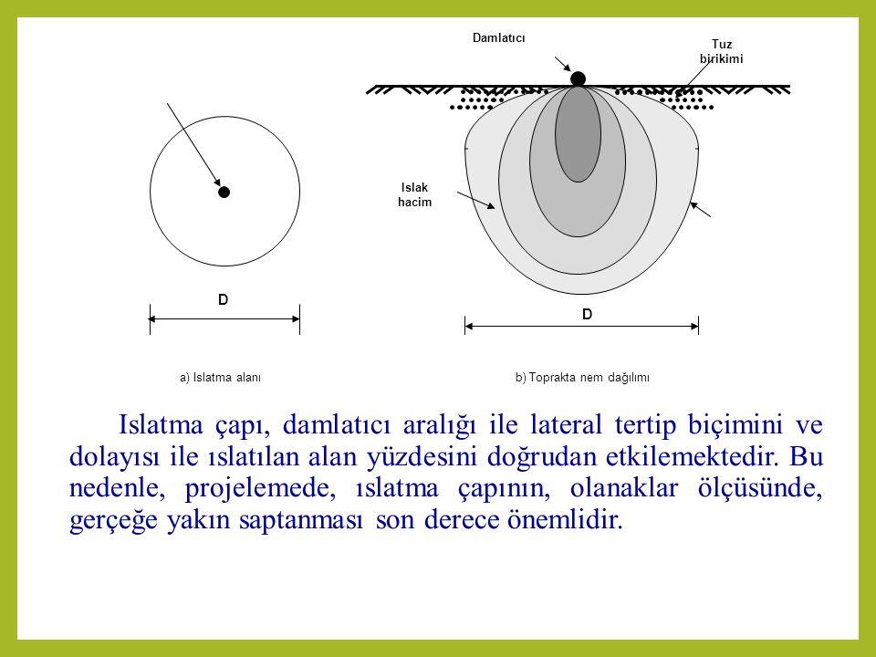 b) Toprakta nem dağılımı