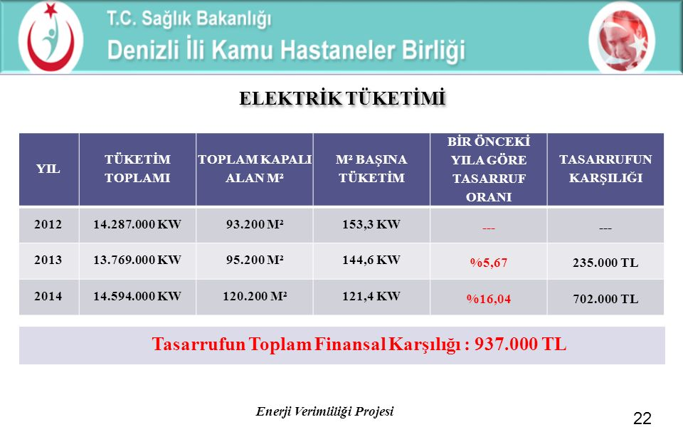 ELEKTRİK TÜKETİMİ Tasarrufun Toplam Finansal Karşılığı : 937.000 TL