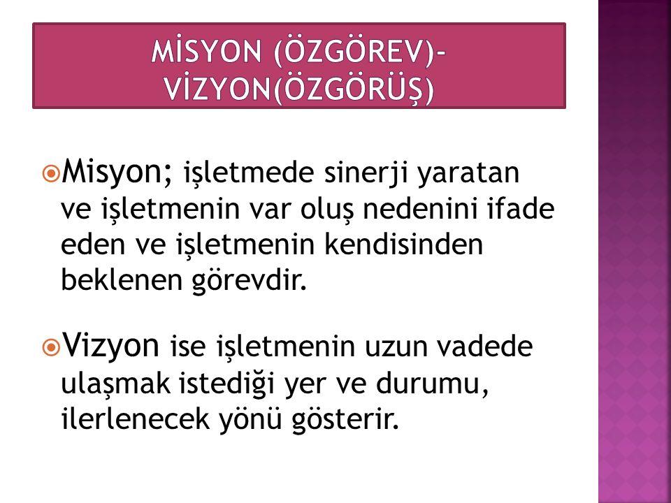 MİSYON (ÖZGÖREV)-VİZYON(ÖZGÖRÜŞ)