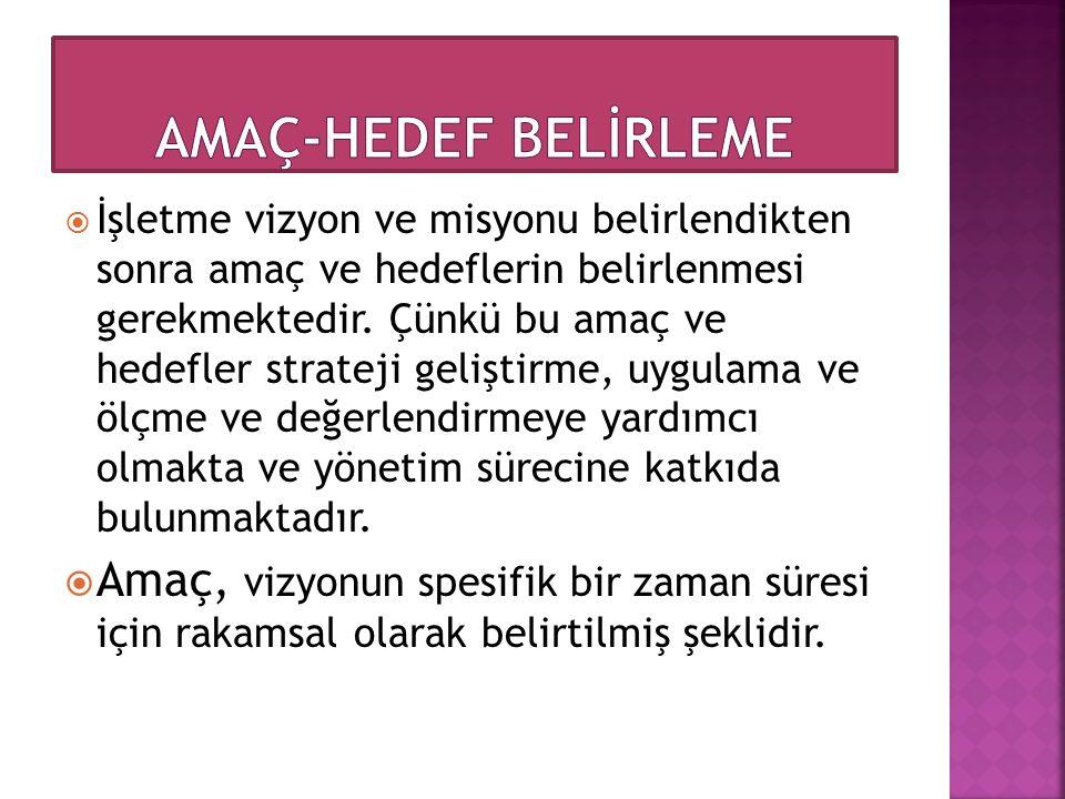 AMAÇ-HEDEF BELİRLEME