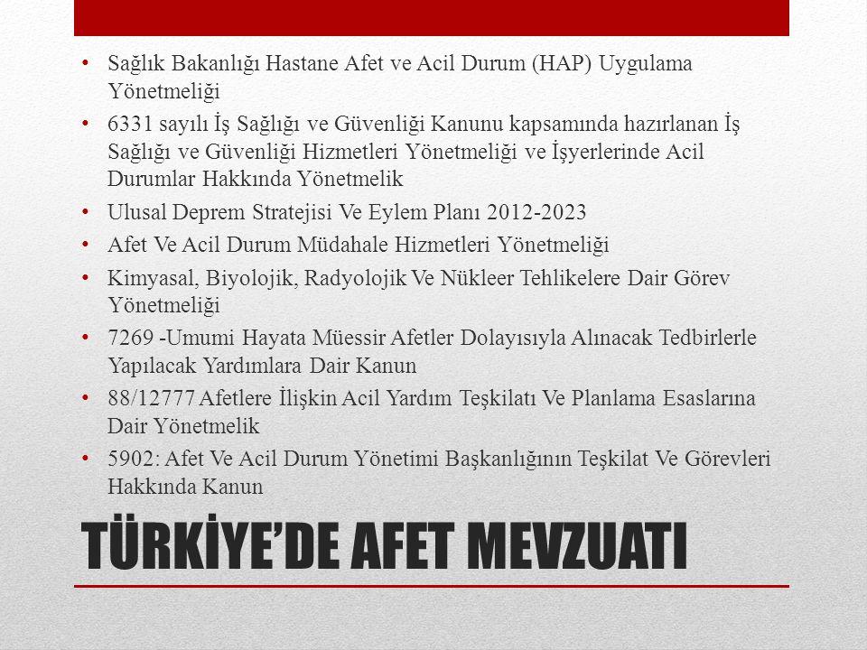 TÜRKİYE'DE AFET MEVZUATI