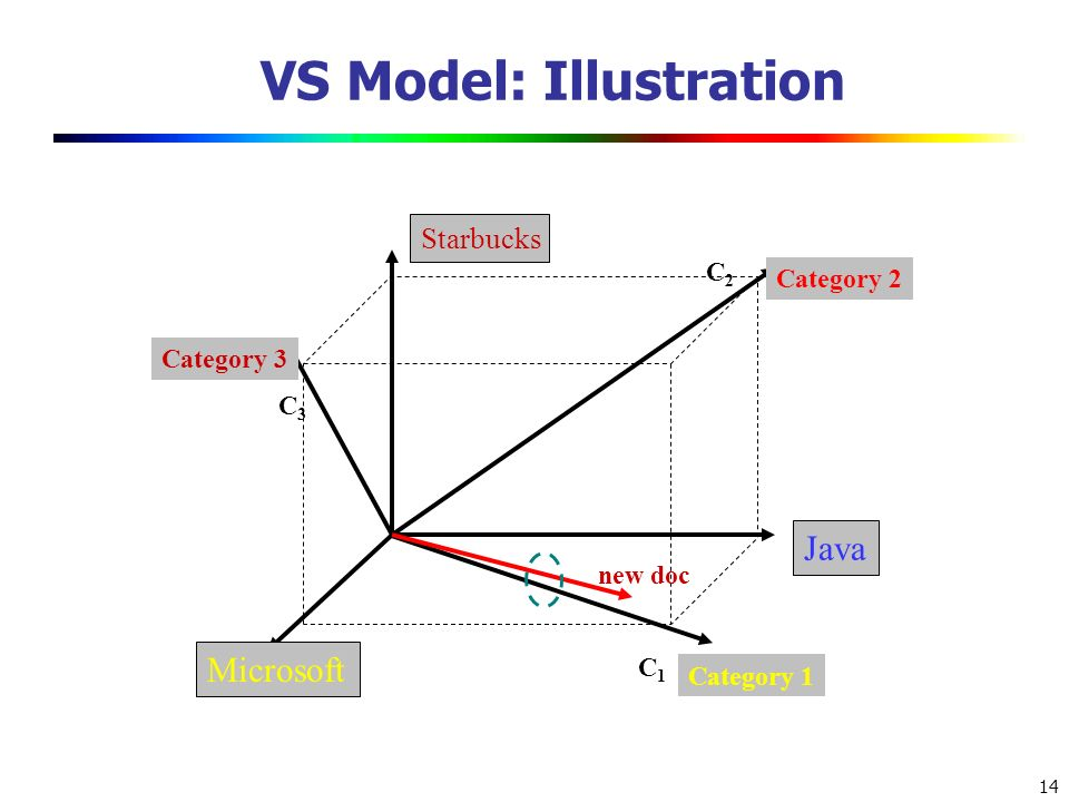 VS Model: Illustration