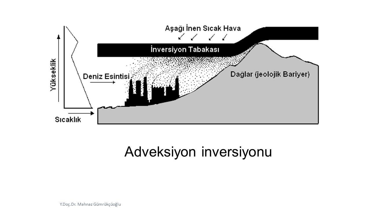 Adveksiyon inversiyonu