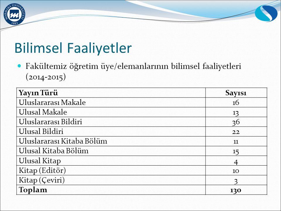 Bilimsel Faaliyetler Fakültemiz öğretim üye/elemanlarının bilimsel faaliyetleri (2014-2015) Yayın Türü.