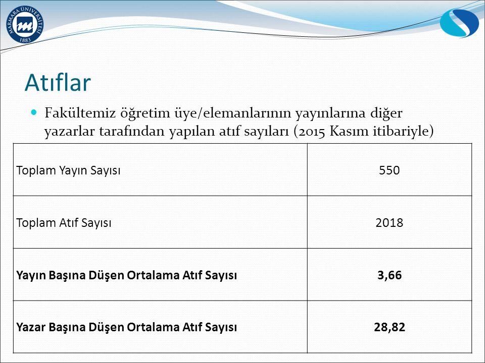 Atıflar Fakültemiz öğretim üye/elemanlarının yayınlarına diğer yazarlar tarafından yapılan atıf sayıları (2015 Kasım itibariyle)