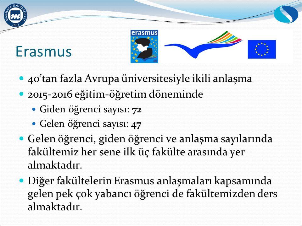 Erasmus 40'tan fazla Avrupa üniversitesiyle ikili anlaşma