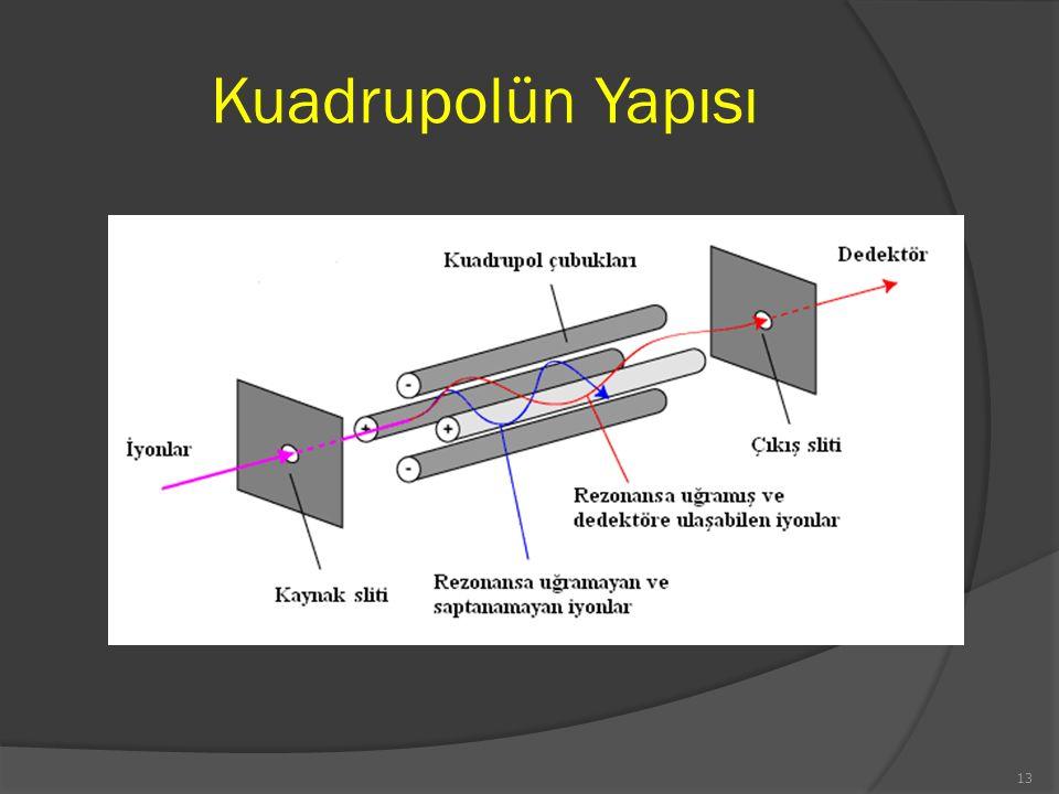 Kuadrupolün Yapısı