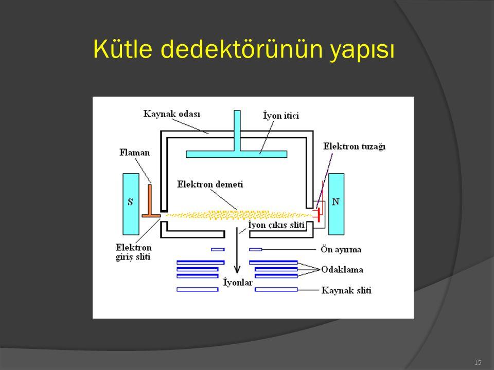 Kütle dedektörünün yapısı