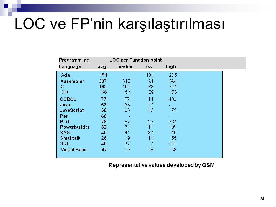 LOC ve FP'nin karşılaştırılması