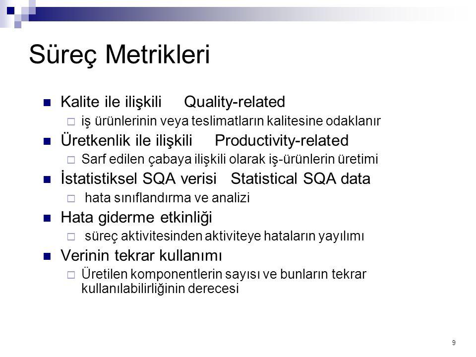 Süreç Metrikleri Kalite ile ilişkili Quality-related