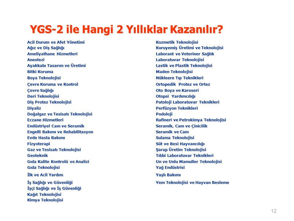 YGS-2 ile Hangi 2 Yıllıklar Kazanılır