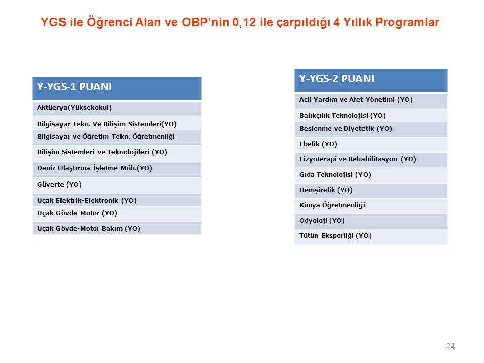 YGS ile Öğrenci Alan ve OBP'nin 0,12 ile çarpıldığı 4 Yıllık Programlar