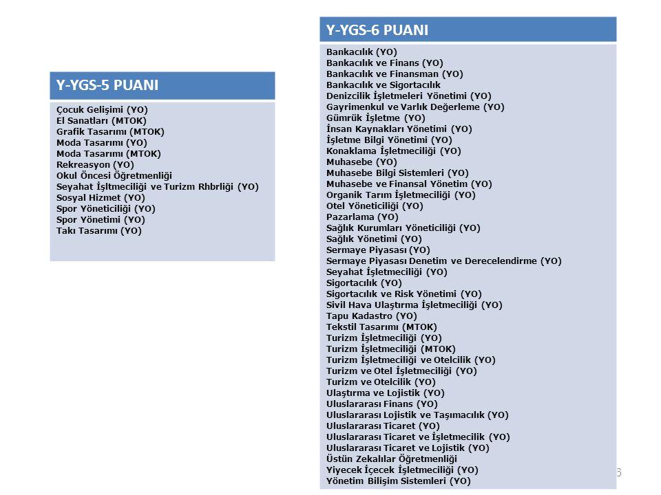 Y-YGS-6 PUANI Y-YGS-5 PUANI Bankacılık (YO) Bankacılık ve Finans (YO)