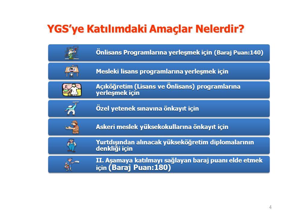 YGS'ye Katılımdaki Amaçlar Nelerdir