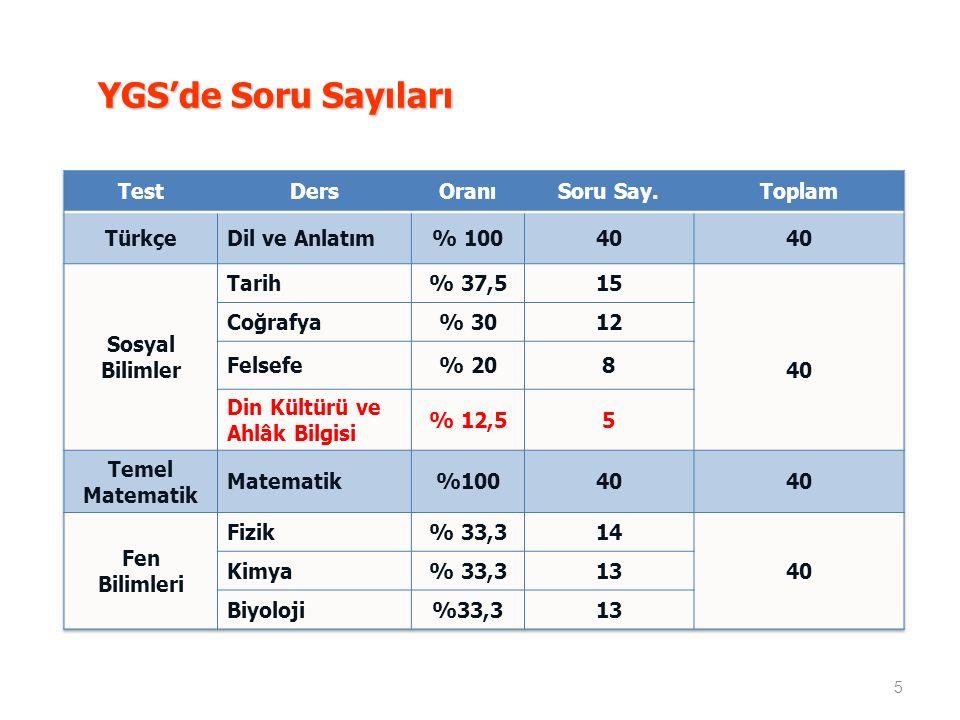 YGS'de Soru Sayıları Test Ders Oranı Soru Say. Toplam Türkçe