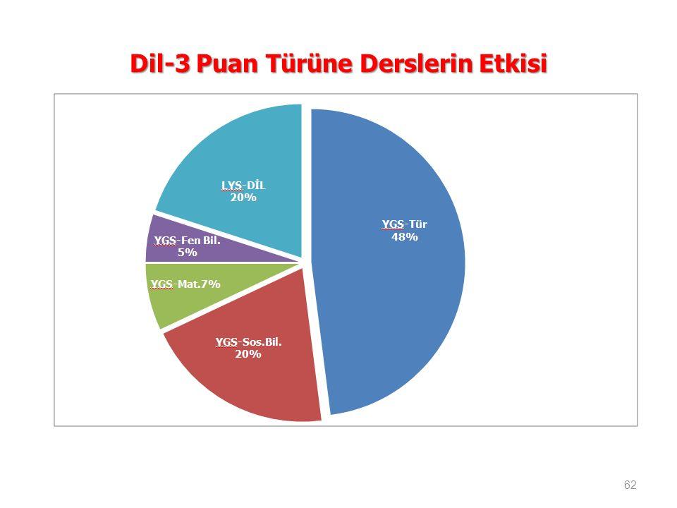 Dil-3 Puan Türüne Derslerin Etkisi