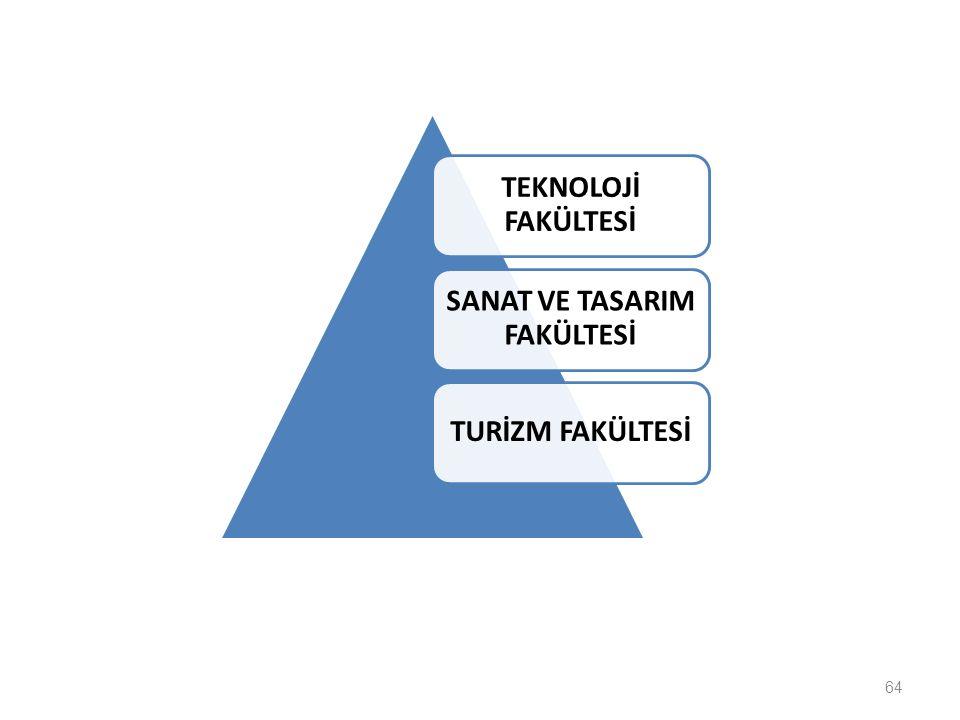 SANAT VE TASARIM FAKÜLTESİ