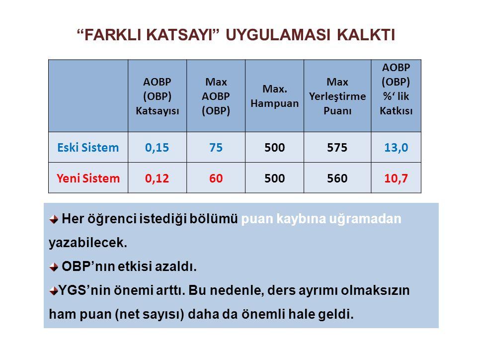 AOBP (OBP) %' lik Katkısı