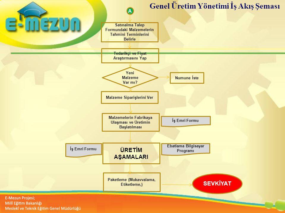 Genel Üretim Yönetimi İş Akış Şeması