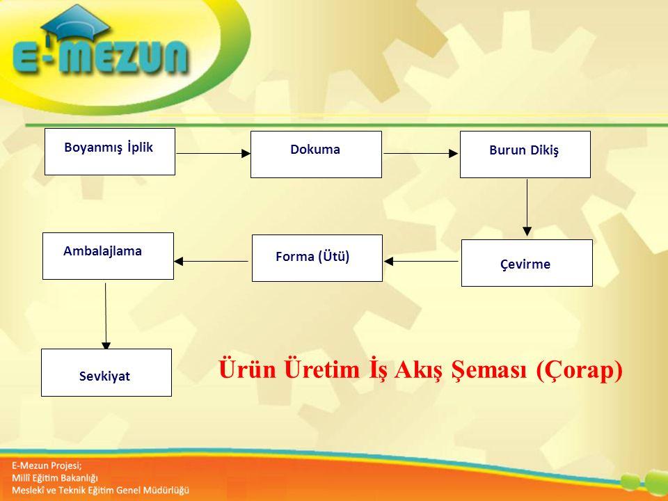Ürün Üretim İş Akış Şeması (Çorap)