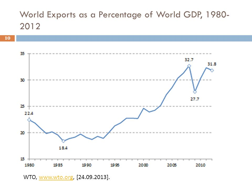 World Exports as a Percentage of World GDP, 1980-2012
