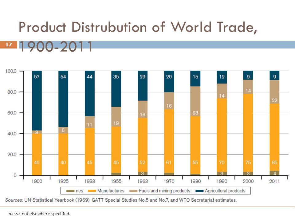 Product Distrubution of World Trade, 1900-2011