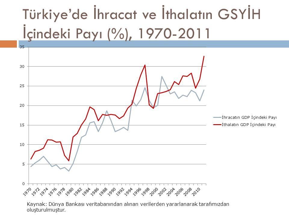 Türkiye'de İhracat ve İthalatın GSYİH İçindeki Payı (%), 1970-2011