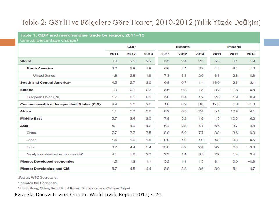 Tablo 2: GSYİH ve Bölgelere Göre Ticaret, 2010-2012 (Yıllık Yüzde Değişim)