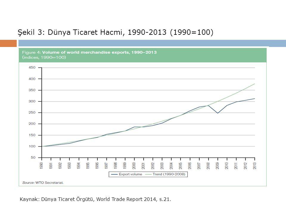 Şekil 3: Dünya Ticaret Hacmi, 1990-2013 (1990=100)