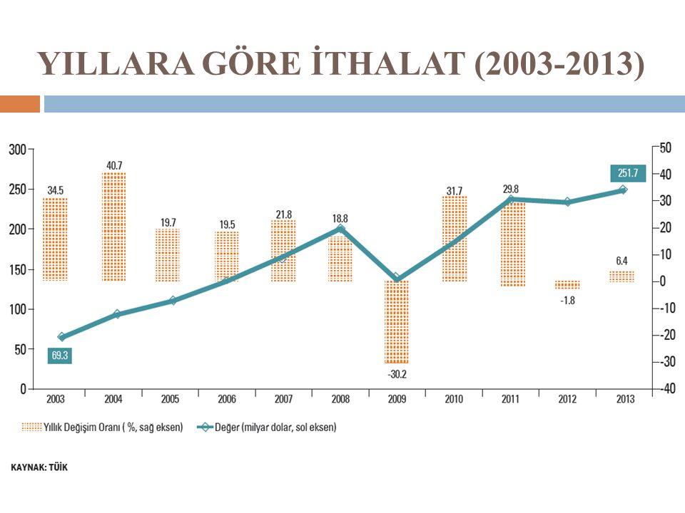 YILLARA GÖRE İTHALAT (2003-2013)
