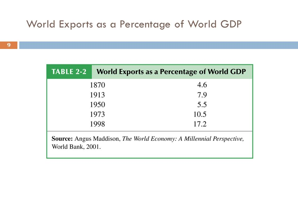 World Exports as a Percentage of World GDP