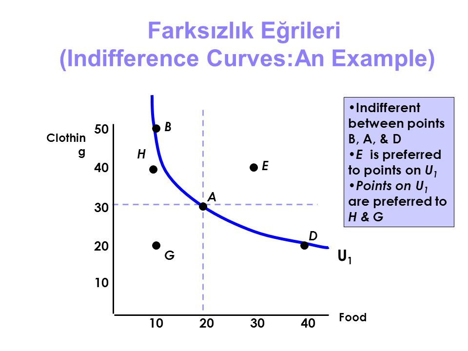 Farksızlık Eğrileri (Indifference Curves:An Example)