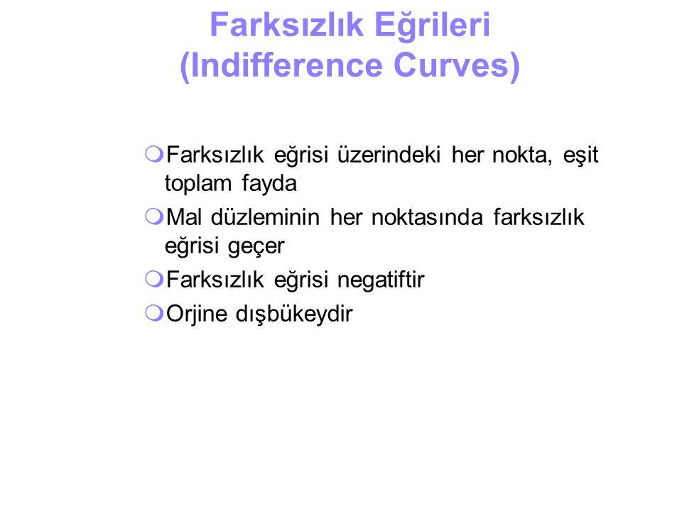 Farksızlık Eğrileri (Indifference Curves)