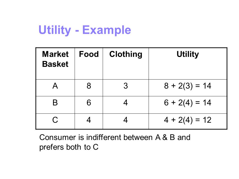 Utility - Example Market Basket Food Clothing Utility A 8 3