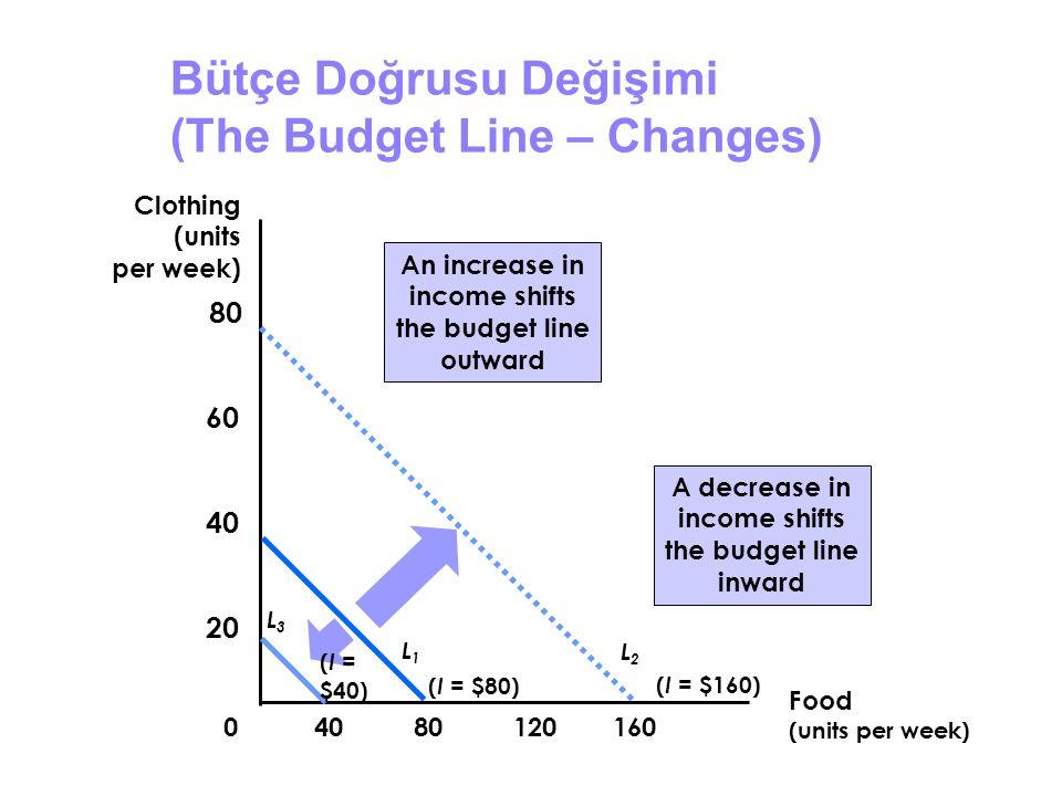 Bütçe Doğrusu Değişimi (The Budget Line – Changes)