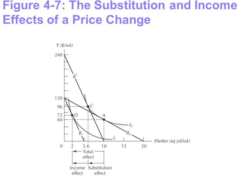 Figure 4-7: The Substitution and Income Effects of a Price Change