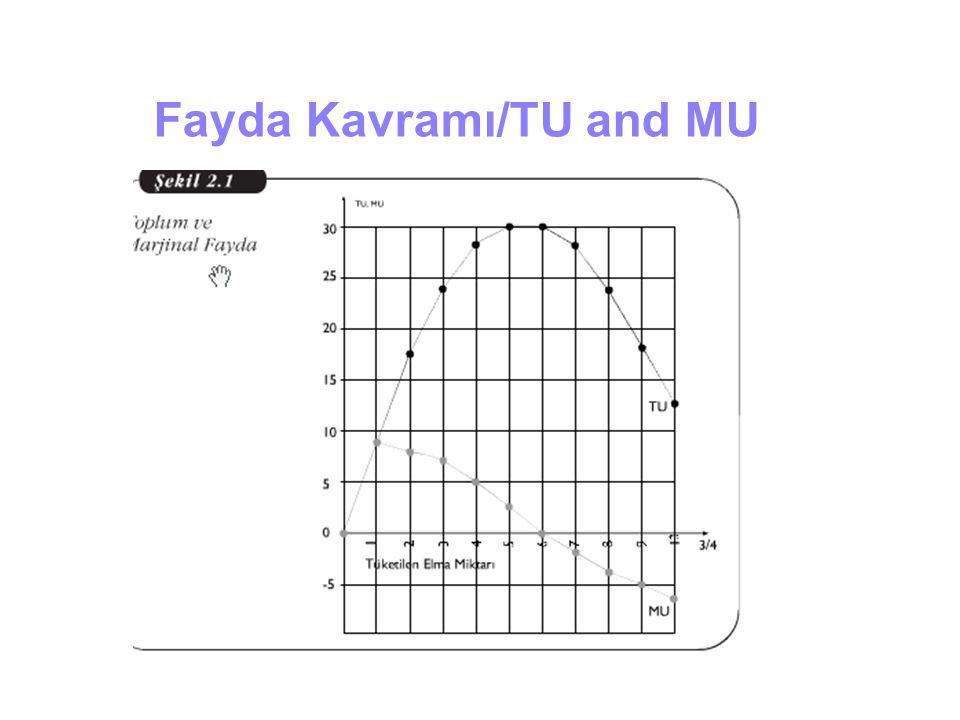 Fayda Kavramı/TU and MU