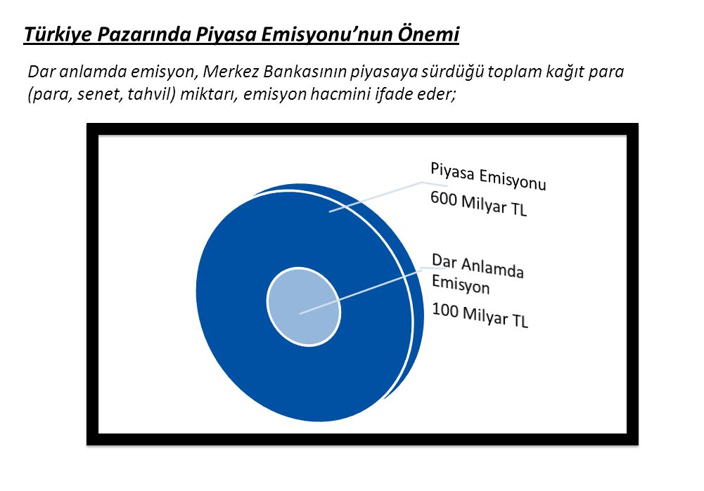 Türkiye Pazarında Piyasa Emisyonu'nun Önemi