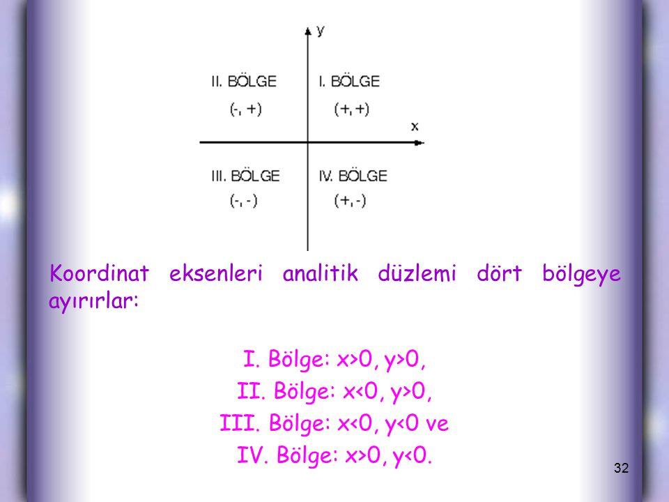 III. Bölge: x<0, y<0 ve