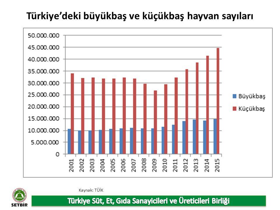 Türkiye'deki büyükbaş ve küçükbaş hayvan sayıları