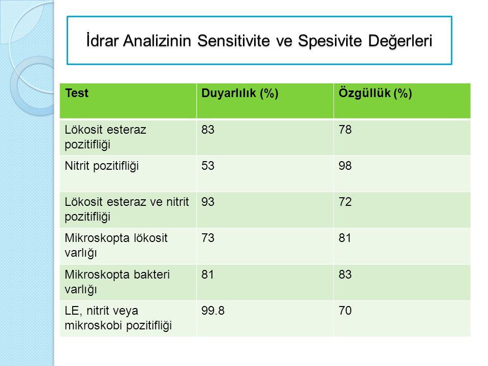 İdrar Analizinin Sensitivite ve Spesivite Değerleri