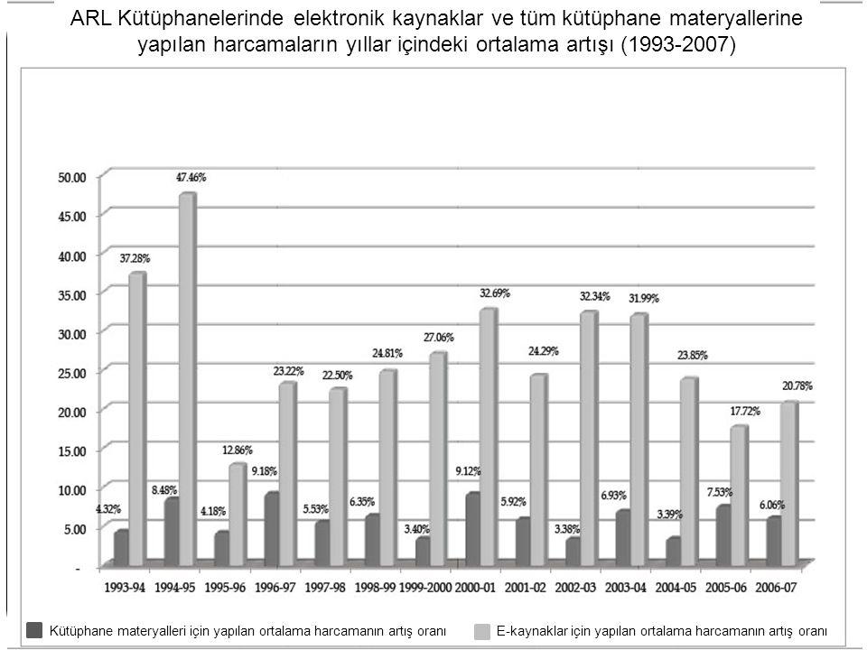 ARL Kütüphanelerinde elektronik kaynaklar ve tüm kütüphane materyallerine yapılan harcamaların yıllar içindeki ortalama artışı (1993-2007)