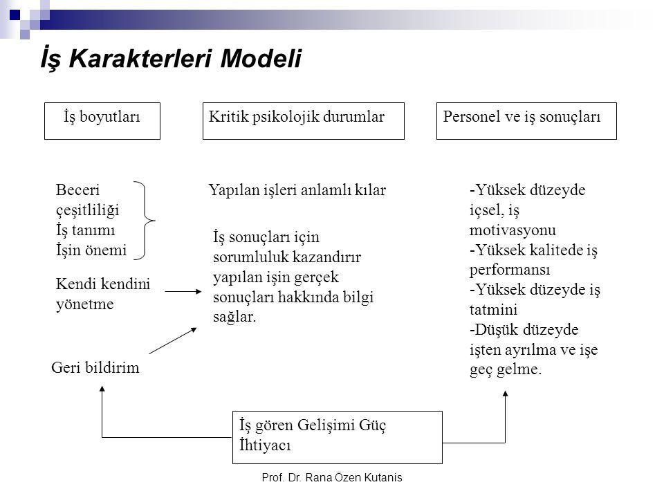İş Karakterleri Modeli